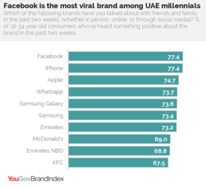 Facebook is most talked about brand among UAE millennials